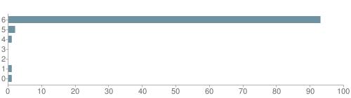 Chart?cht=bhs&chs=500x140&chbh=10&chco=6f92a3&chxt=x,y&chd=t:93,2,1,0,0,1,1&chm=t+93%,333333,0,0,10|t+2%,333333,0,1,10|t+1%,333333,0,2,10|t+0%,333333,0,3,10|t+0%,333333,0,4,10|t+1%,333333,0,5,10|t+1%,333333,0,6,10&chxl=1:|other|indian|hawaiian|asian|hispanic|black|white